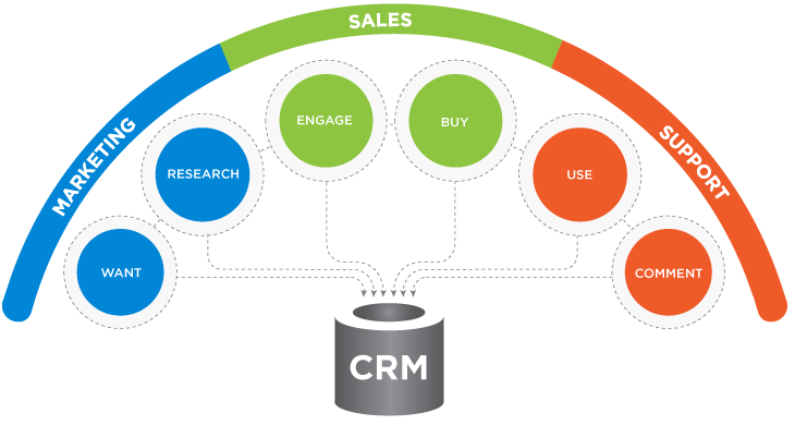 CRM - marketing digital