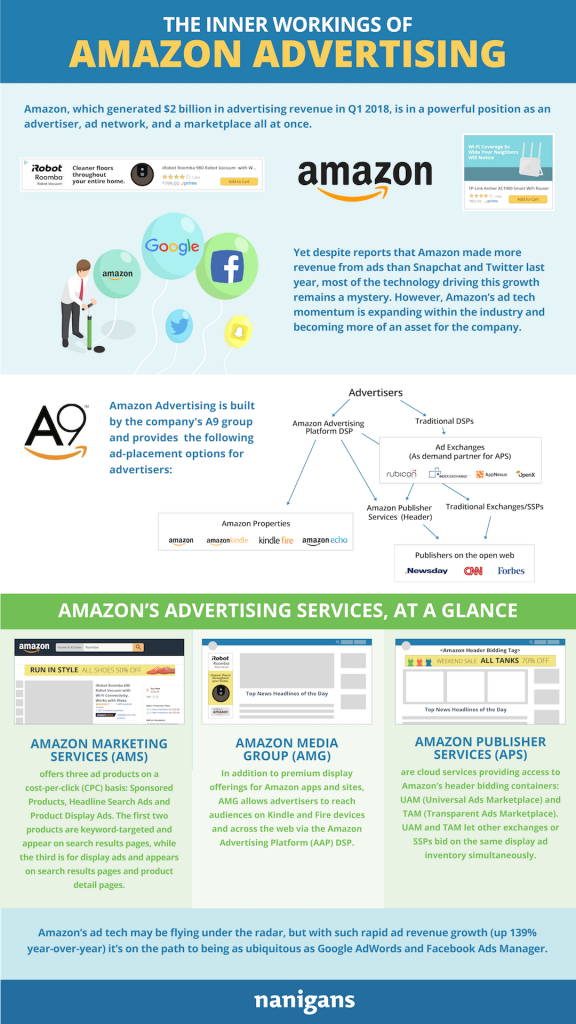 funcionamiento de amazon advertising