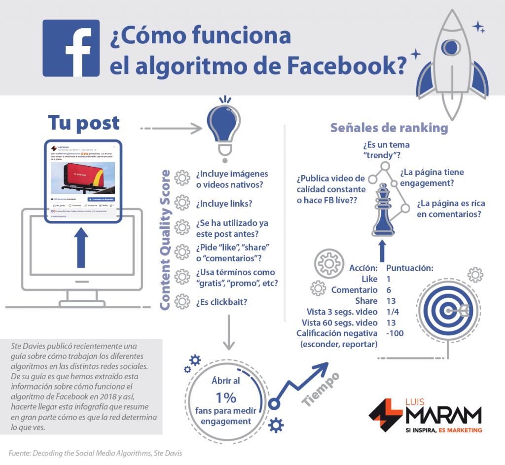 cómo funciona el nuevo algoritmo de facebook infografía