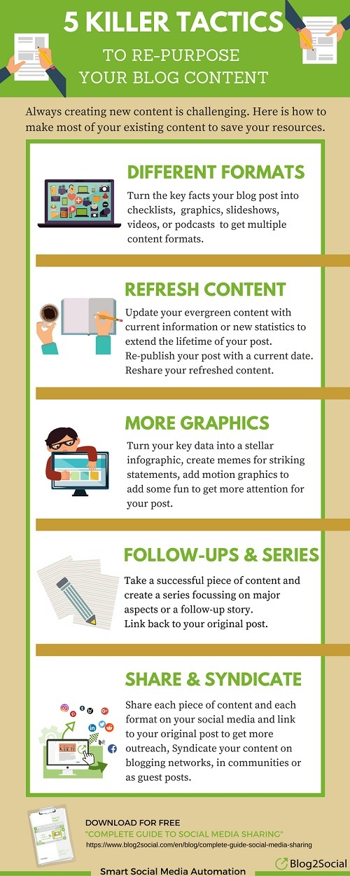 formas de reutilizar el contenido de tu blog #infografia