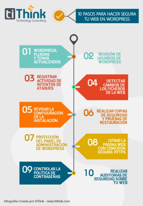 Infografia protege tu web en wordpress