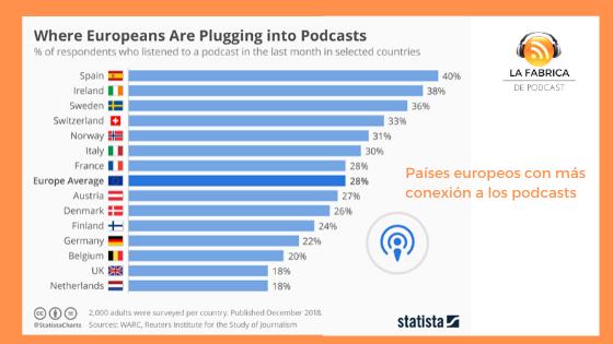 escuchas-europeas-de-podcast